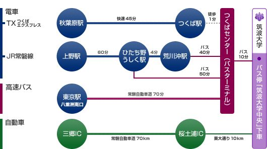 東京方面からの交通案内